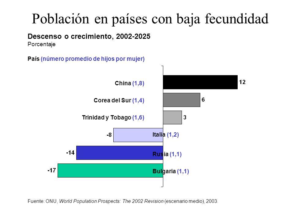 Población en países con baja fecundidad