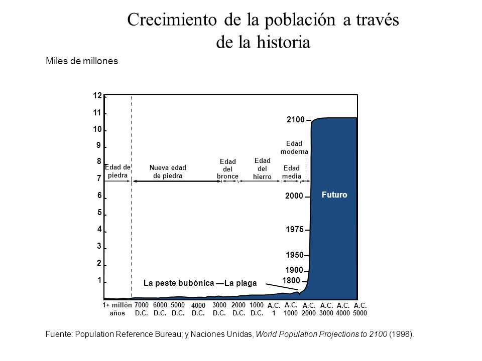 Crecimiento de la población a través de la historia