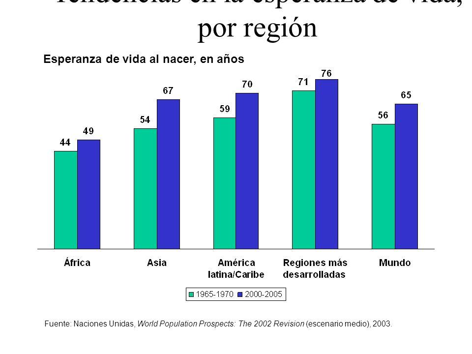 Tendencias en la esperanza de vida, por región