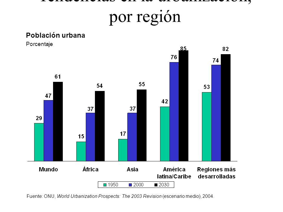 Tendencias en la urbanización, por región