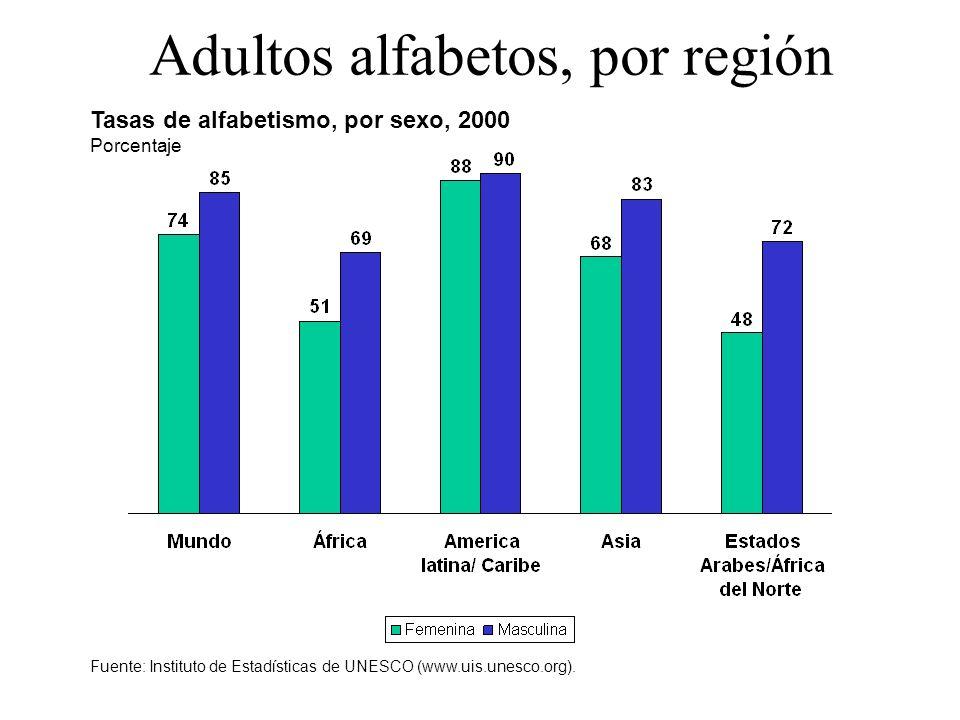 Adultos alfabetos, por región