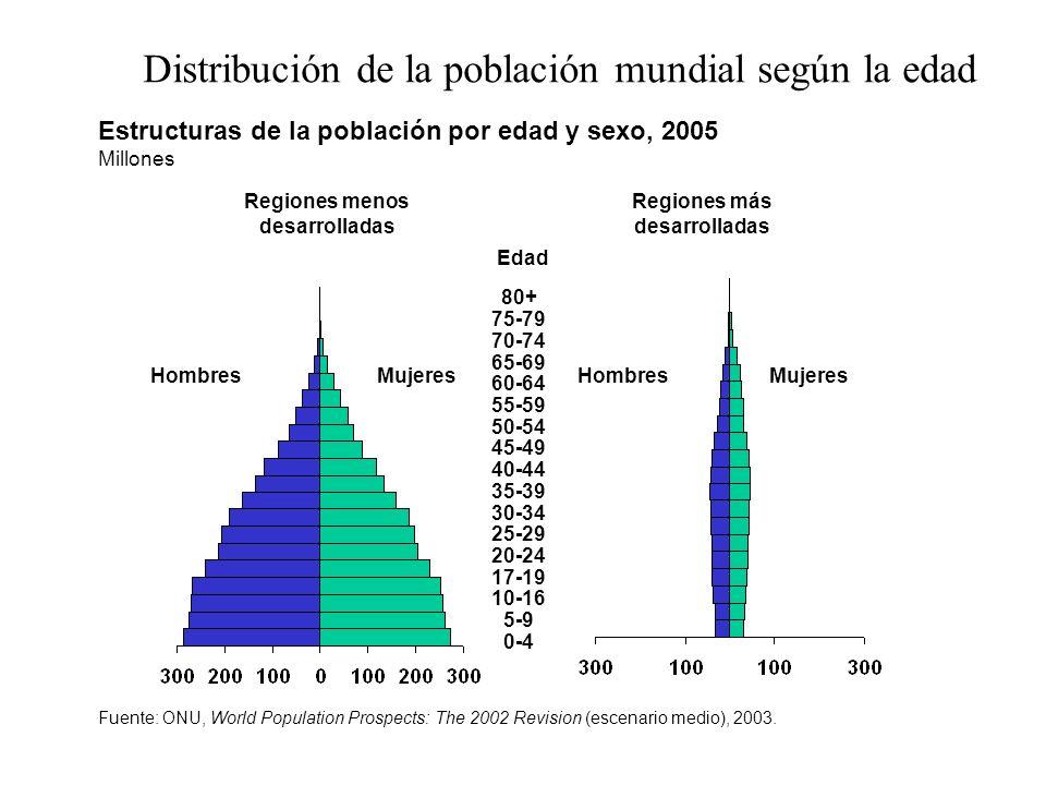 Regiones menos desarrolladas Regiones más desarrolladas