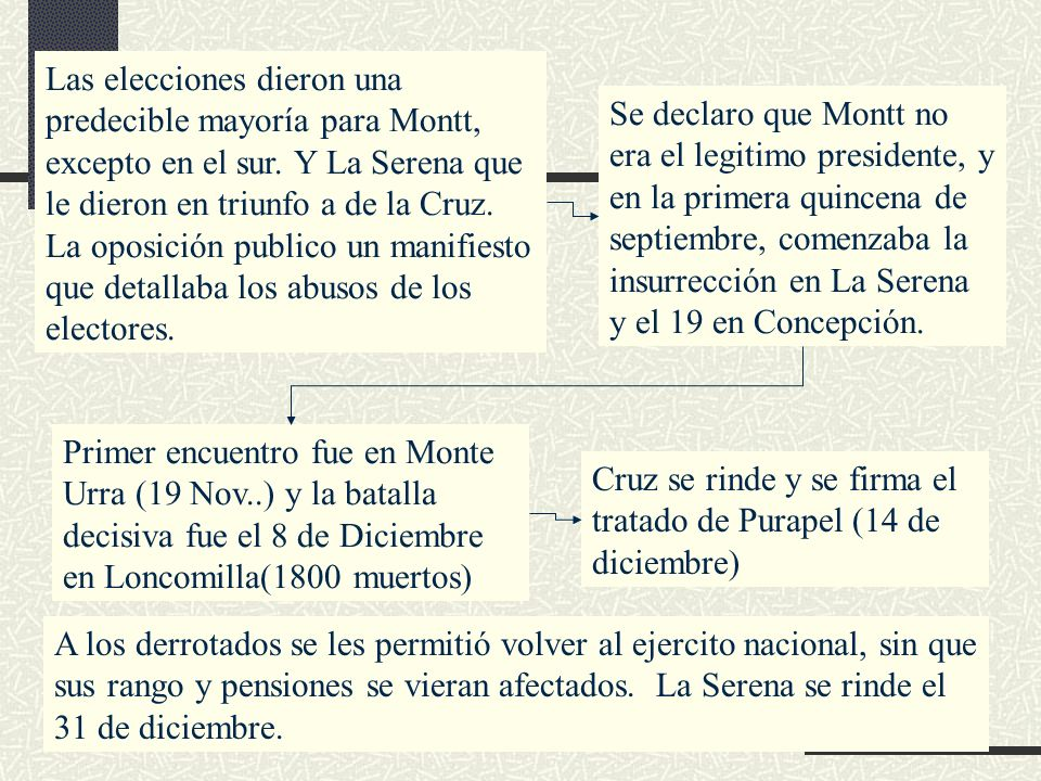 Las elecciones dieron una predecible mayoría para Montt, excepto en el sur. Y La Serena que le dieron en triunfo a de la Cruz. La oposición publico un manifiesto que detallaba los abusos de los electores.