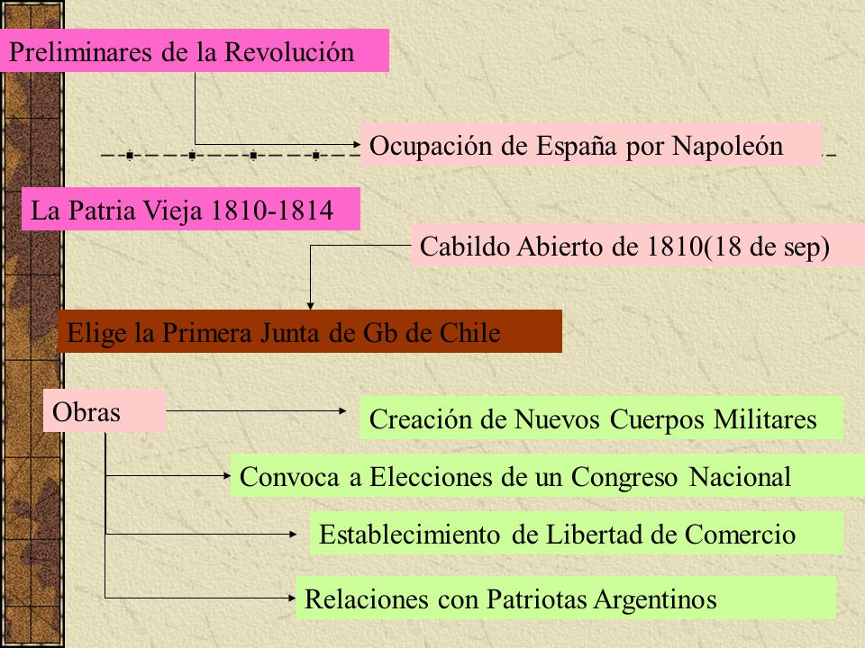 Preliminares de la Revolución
