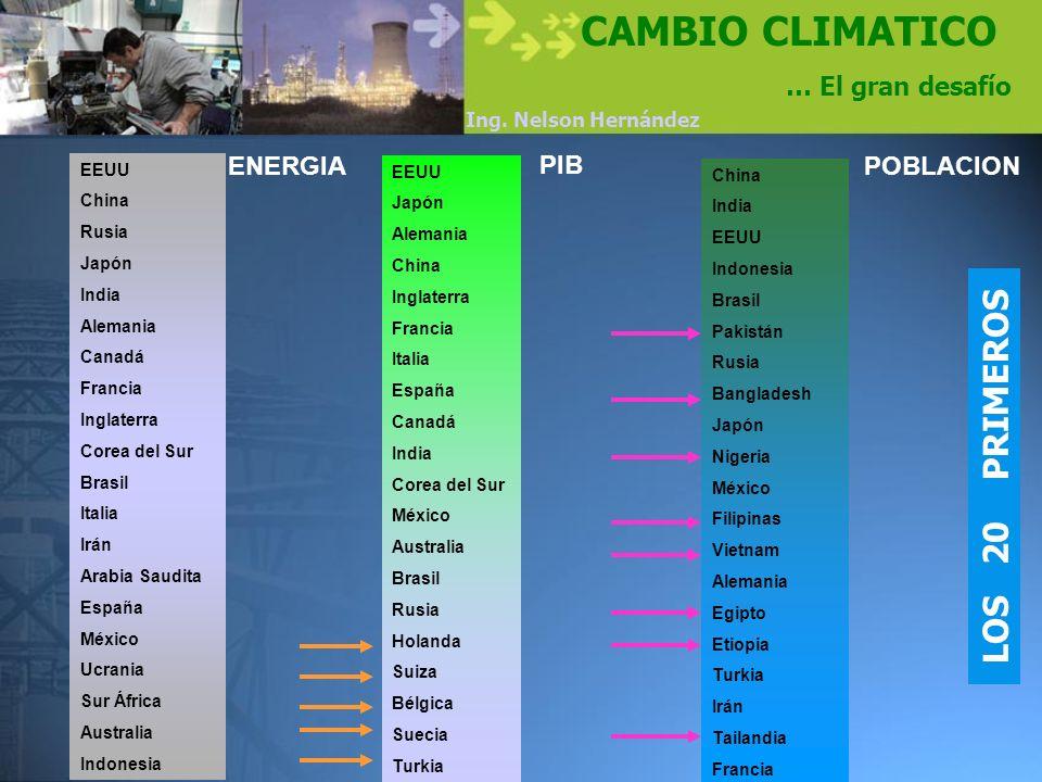 CAMBIO CLIMATICO LOS 20 PRIMEROS … El gran desafío ENERGIA PIB