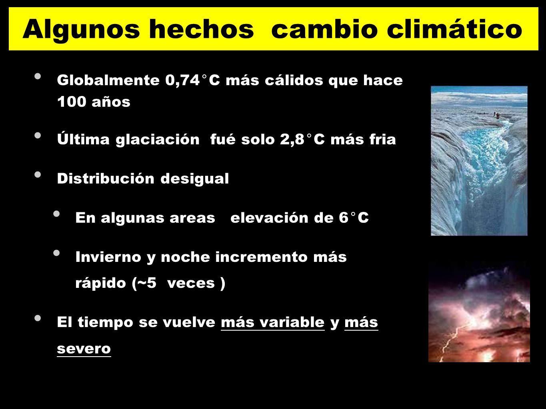 Algunos hechos cambio climático