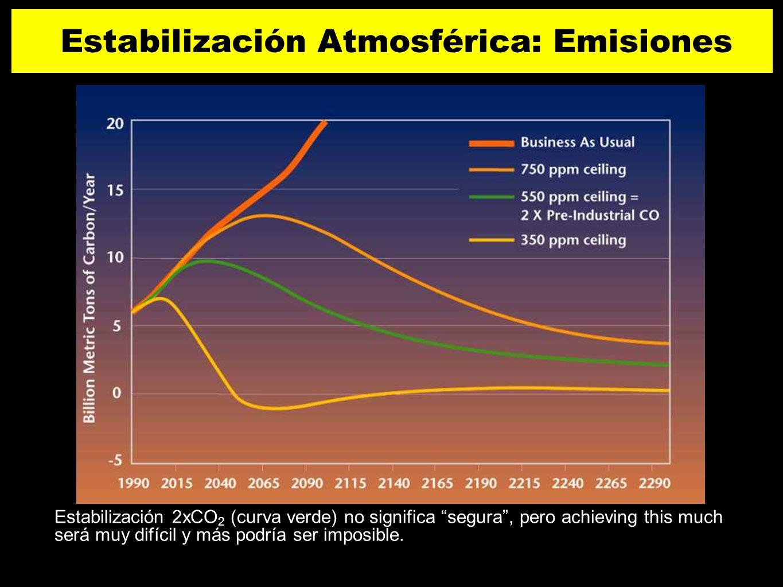 Estabilización Atmosférica: Emisiones