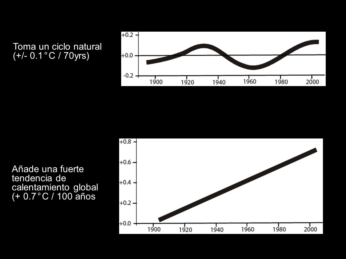 + Toma un ciclo natural (+/- 0.1°C / 70yrs):