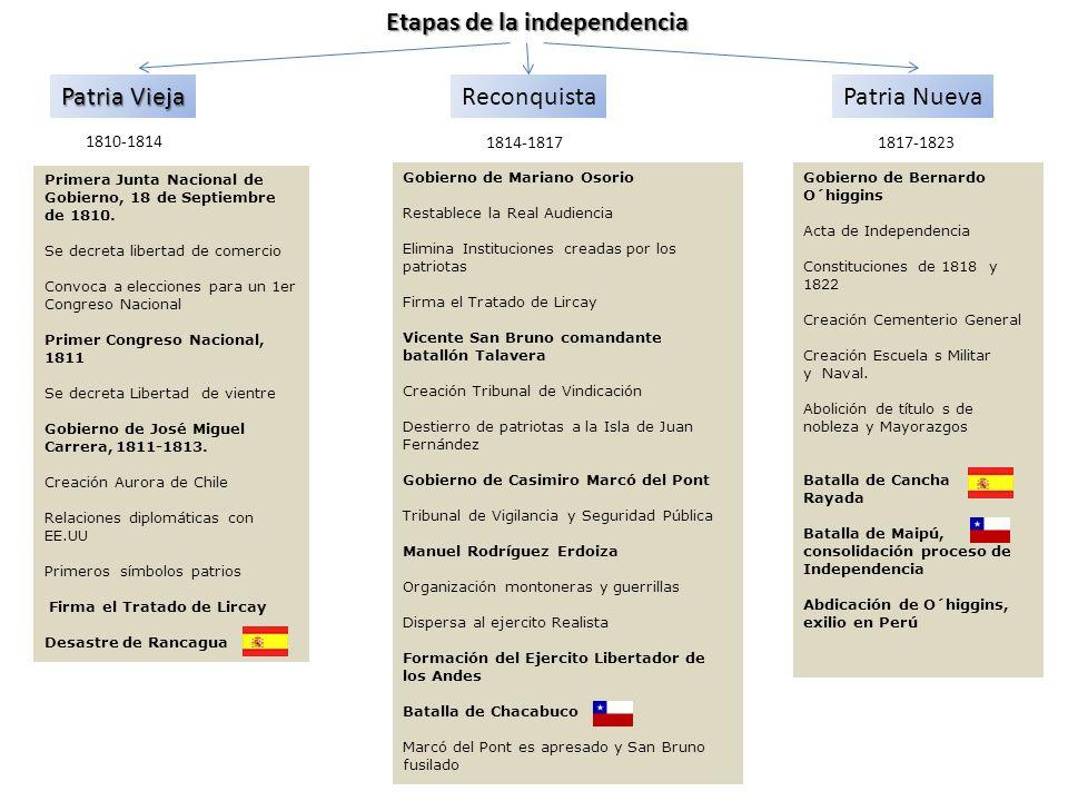 Etapas de la independencia