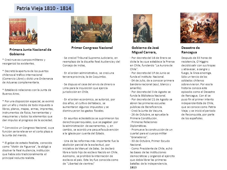 Patria Vieja 1810 - 1814 Primer Congreso Nacional