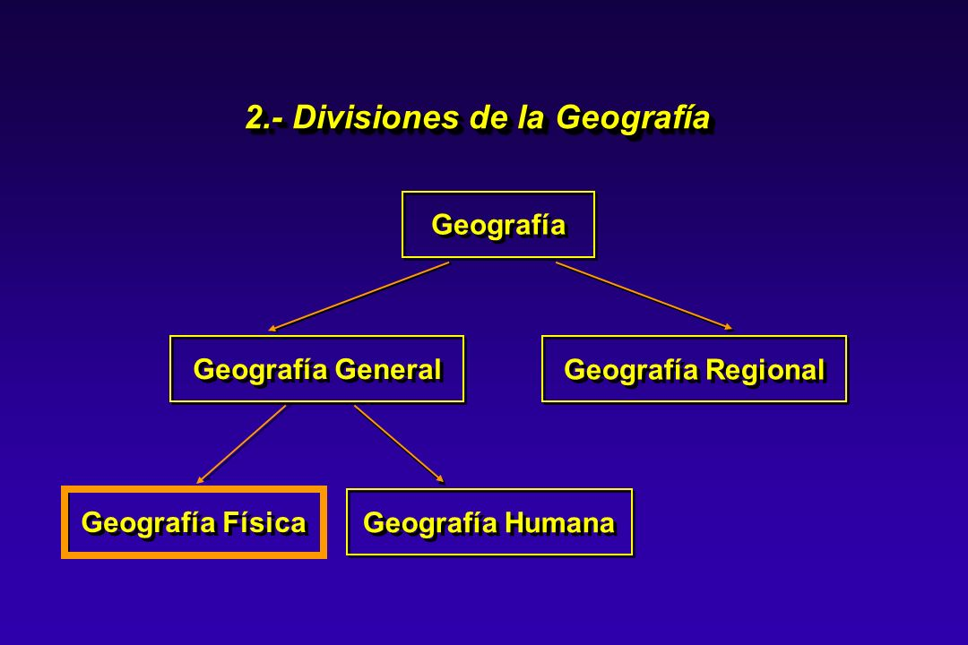 2.- Divisiones de la Geografía