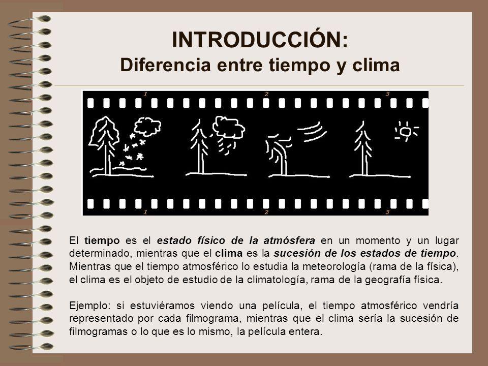 INTRODUCCIÓN: Diferencia entre tiempo y clima
