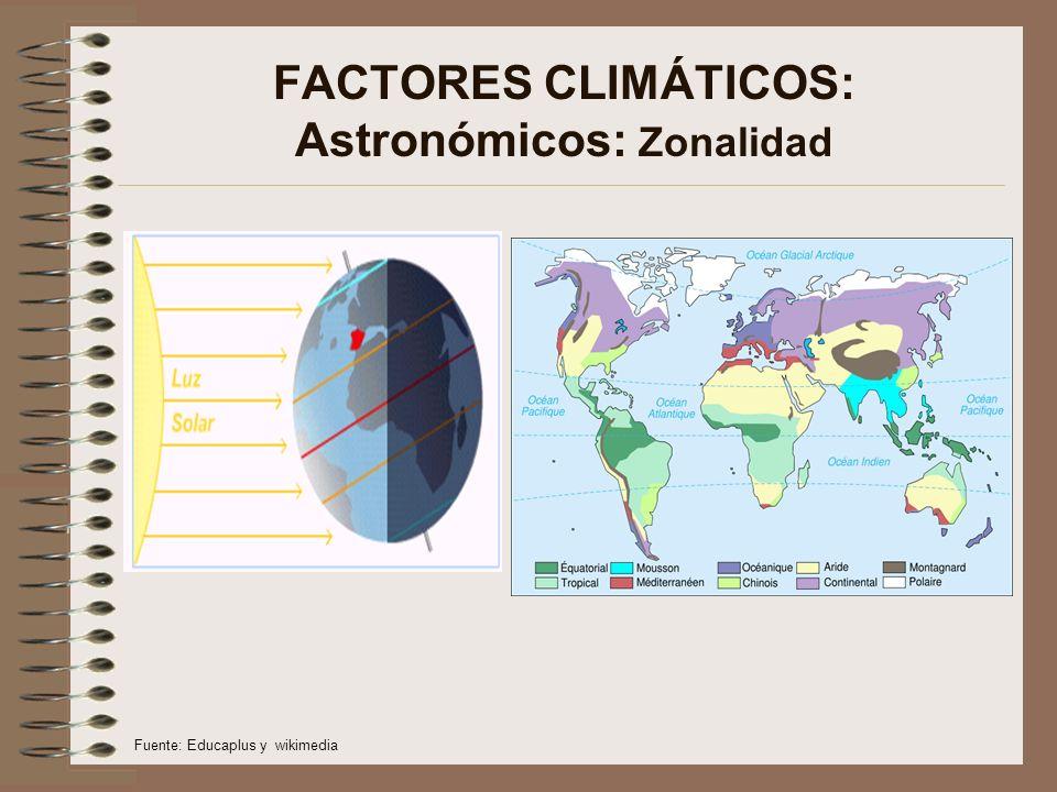 FACTORES CLIMÁTICOS: Astronómicos: Zonalidad