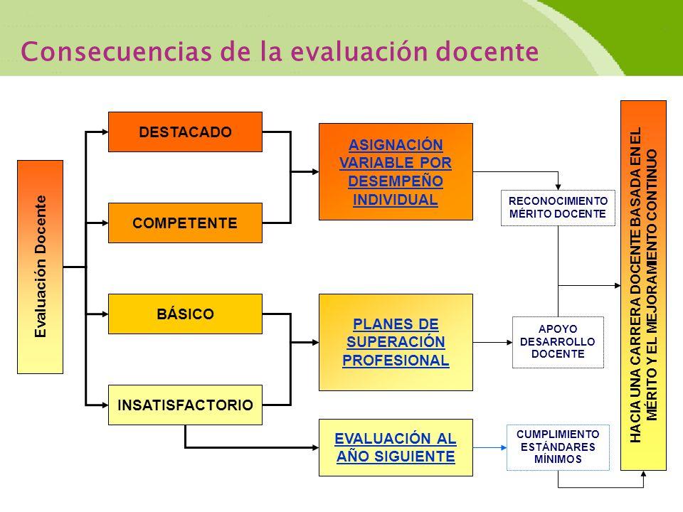 Consecuencias de la evaluación docente
