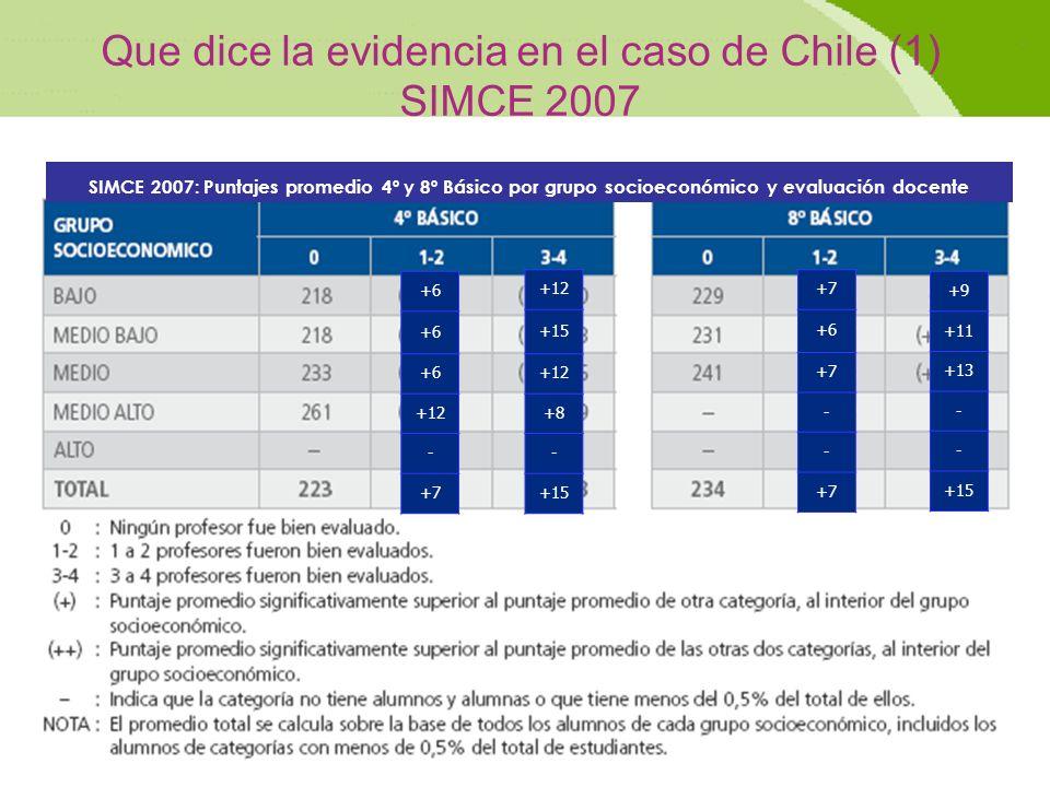 Que dice la evidencia en el caso de Chile (1) SIMCE 2007