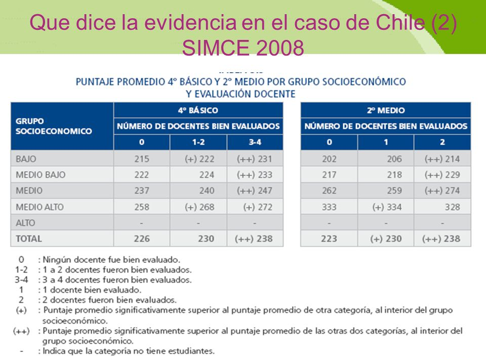 Que dice la evidencia en el caso de Chile (2) SIMCE 2008