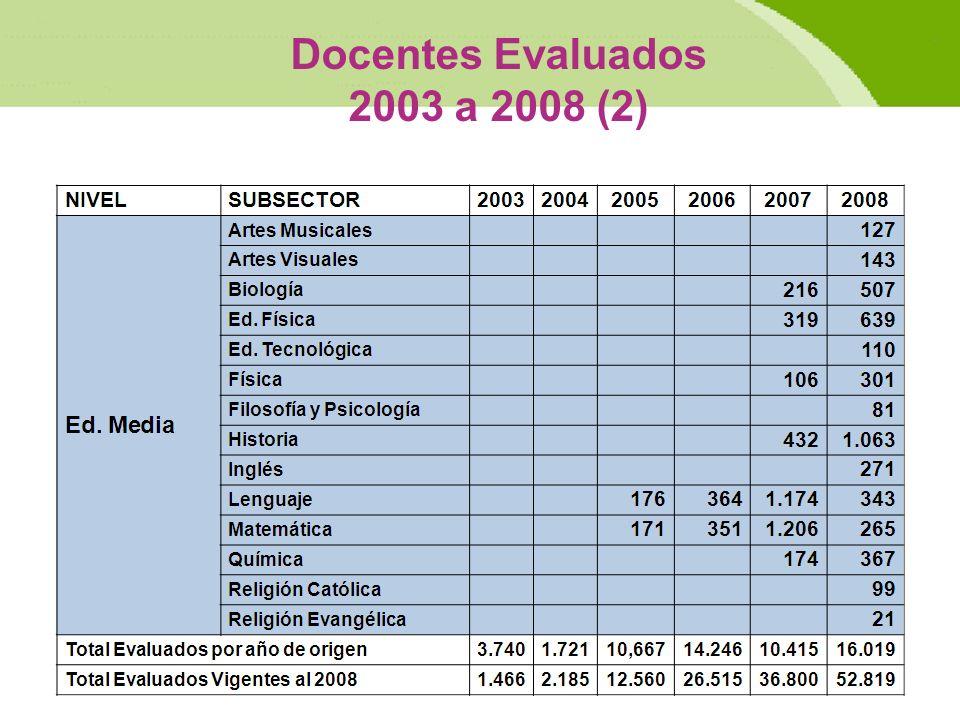 Docentes Evaluados 2003 a 2008 (2)