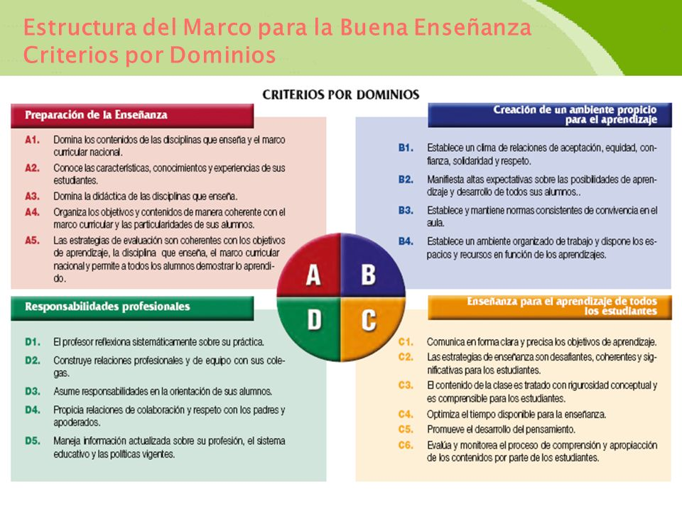 Estructura del Marco para la Buena Enseñanza Criterios por Dominios