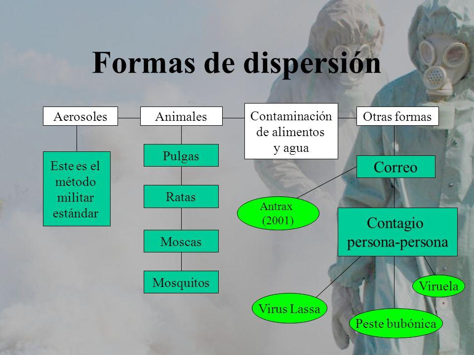 Formas de dispersión Correo Contagio persona-persona Contaminación