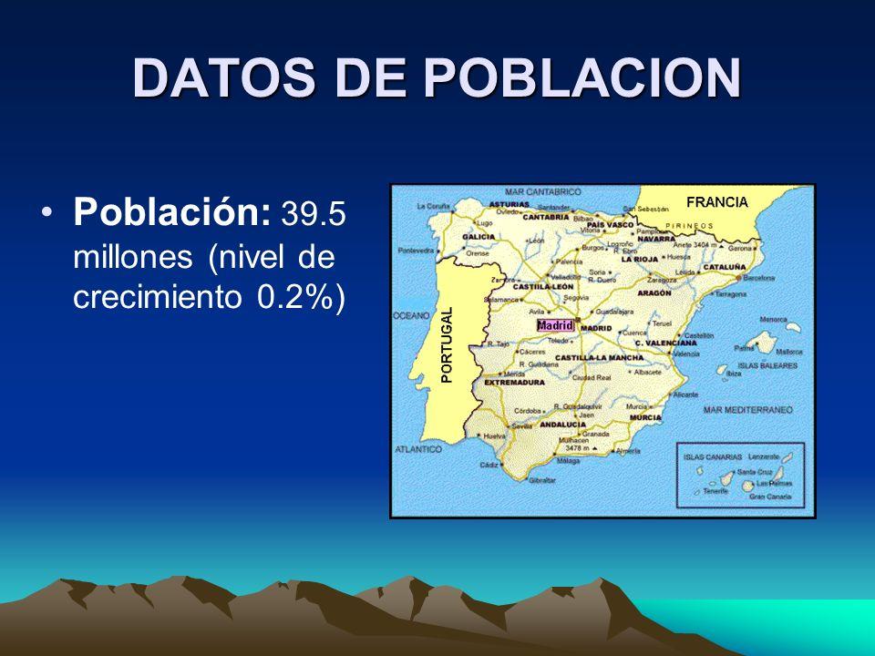 DATOS DE POBLACION Población: 39.5 millones (nivel de crecimiento 0.2%)