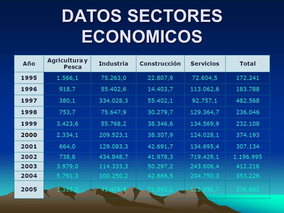 DATOS SECTORES ECONOMICOS