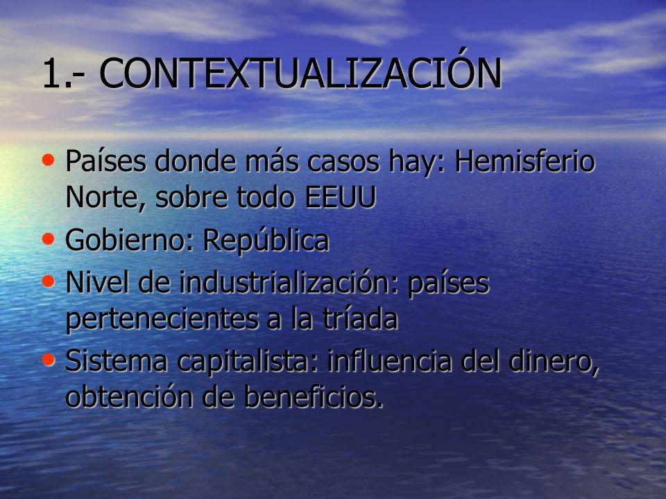 1.- CONTEXTUALIZACIÓN Países donde más casos hay: Hemisferio Norte, sobre todo EEUU. Gobierno: República.
