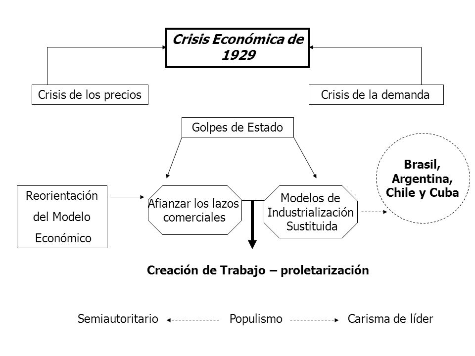 Creación de Trabajo – proletarización