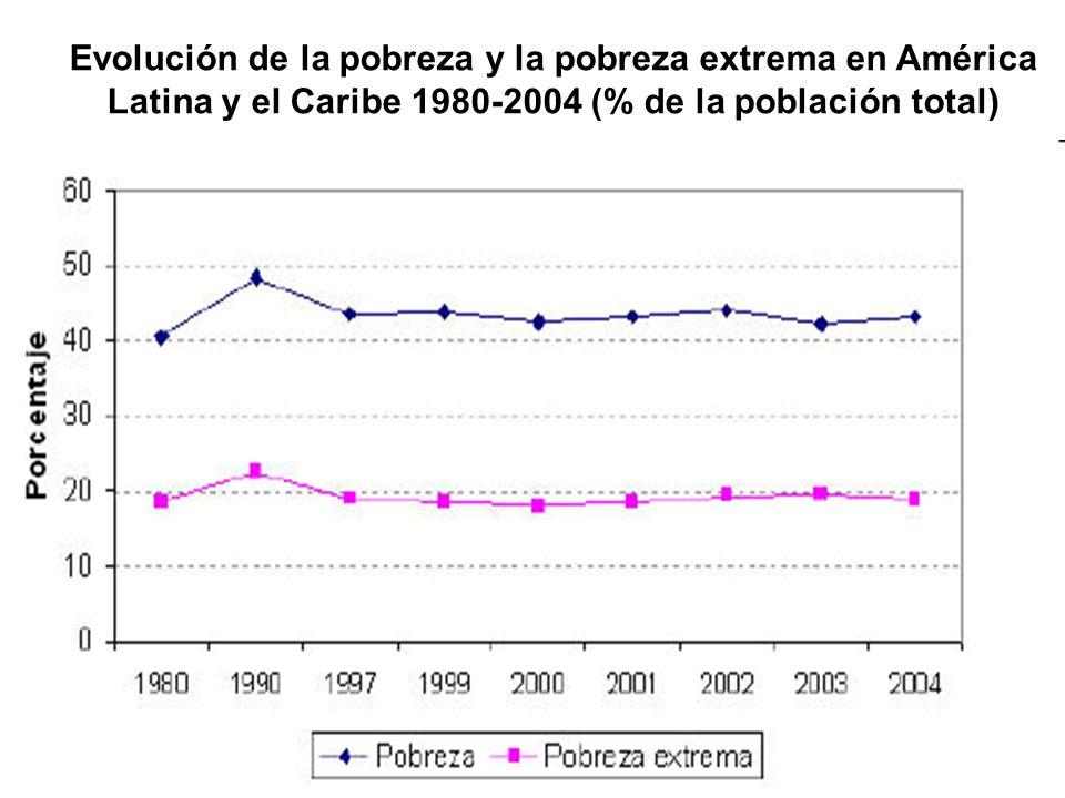 Evolución de la pobreza y la pobreza extrema en América Latina y el Caribe 1980-2004 (% de la población total)