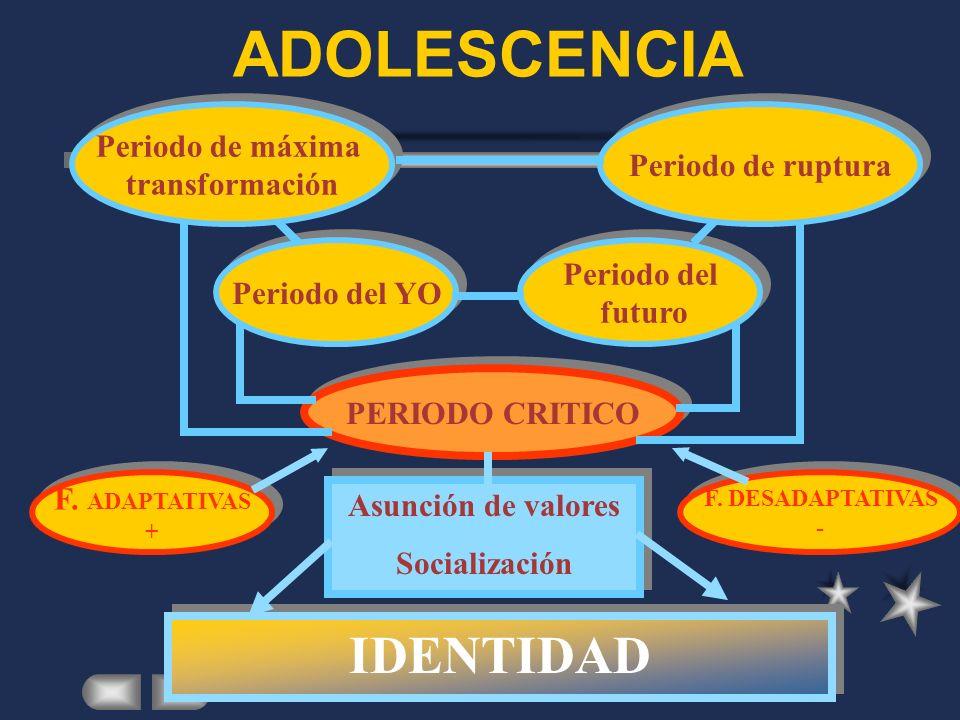 ADOLESCENCIA IDENTIDAD Periodo de máxima Periodo de ruptura