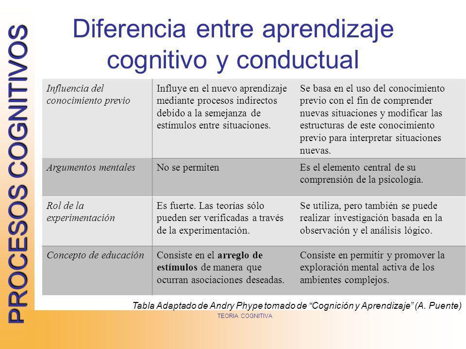Diferencia entre aprendizaje cognitivo y conductual