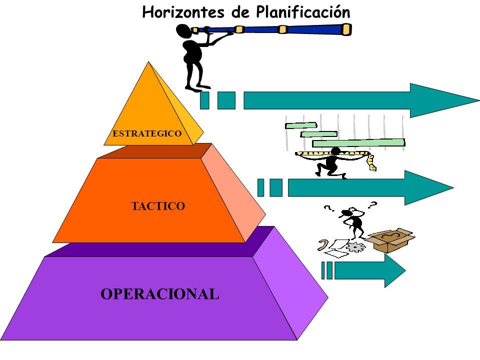 Horizontes de Planificación