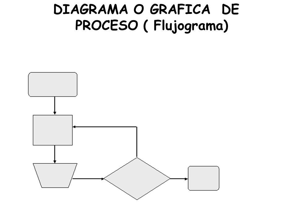 DIAGRAMA O GRAFICA DE PROCESO ( Flujograma)
