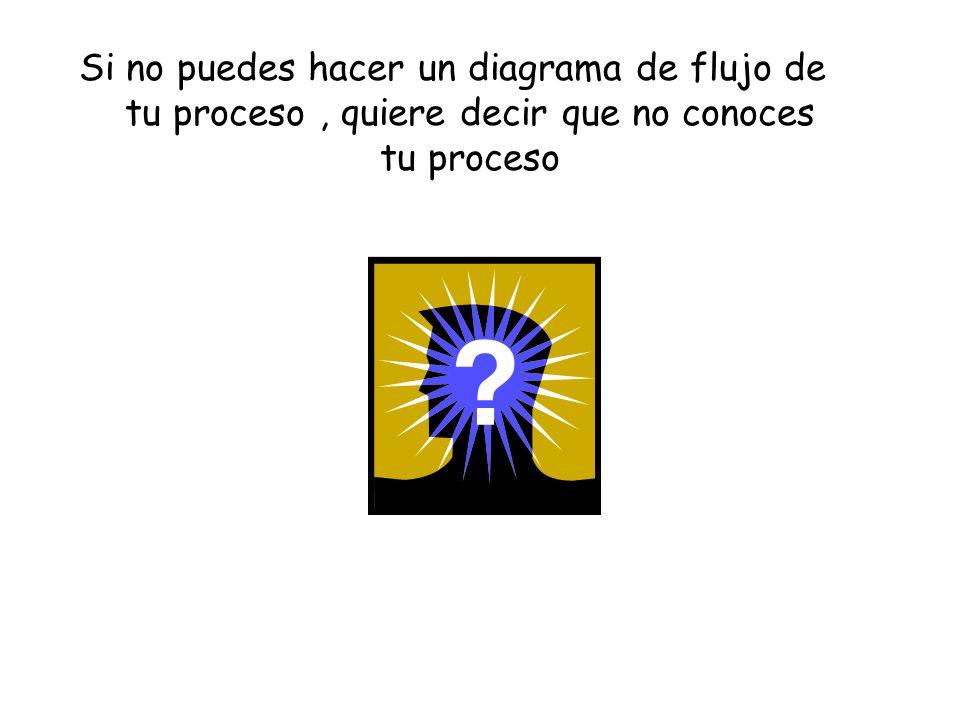 Si no puedes hacer un diagrama de flujo de tu proceso , quiere decir que no conoces tu proceso