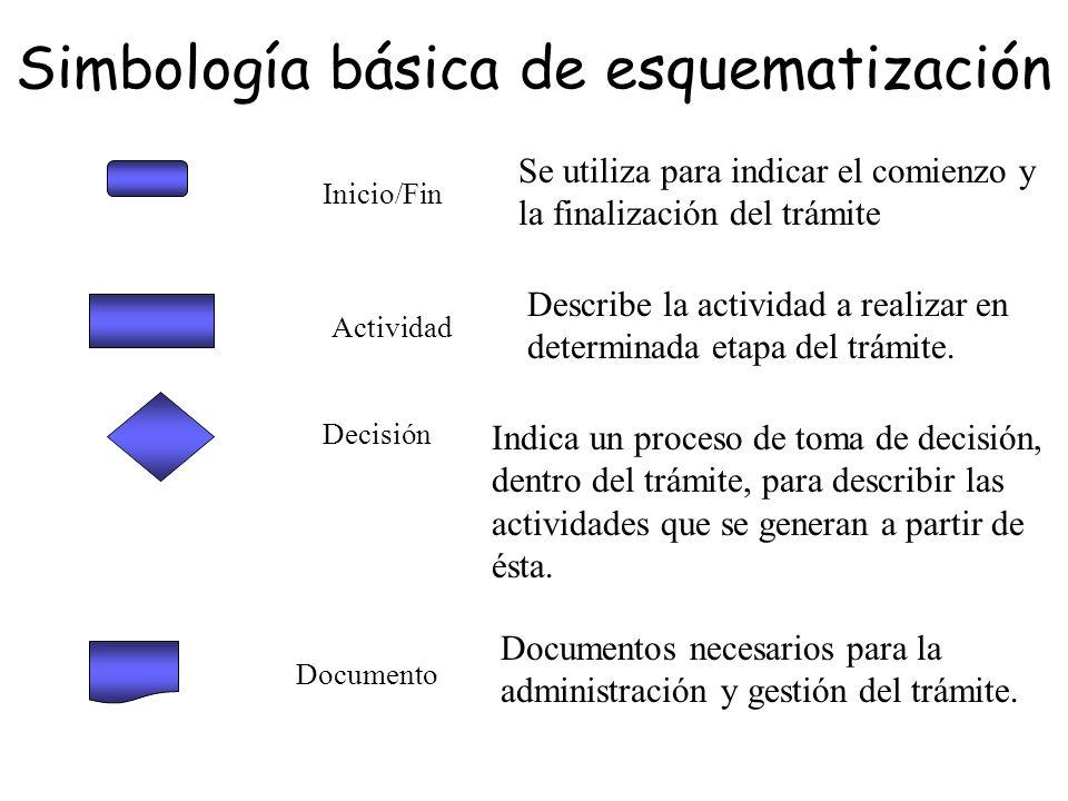 Simbología básica de esquematización