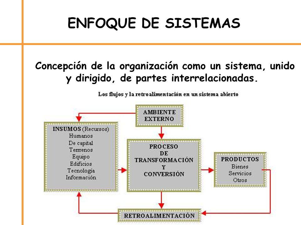 ENFOQUE DE SISTEMASLConcepción de la organización como un sistema, unido y dirigido, de partes interrelacionadas.