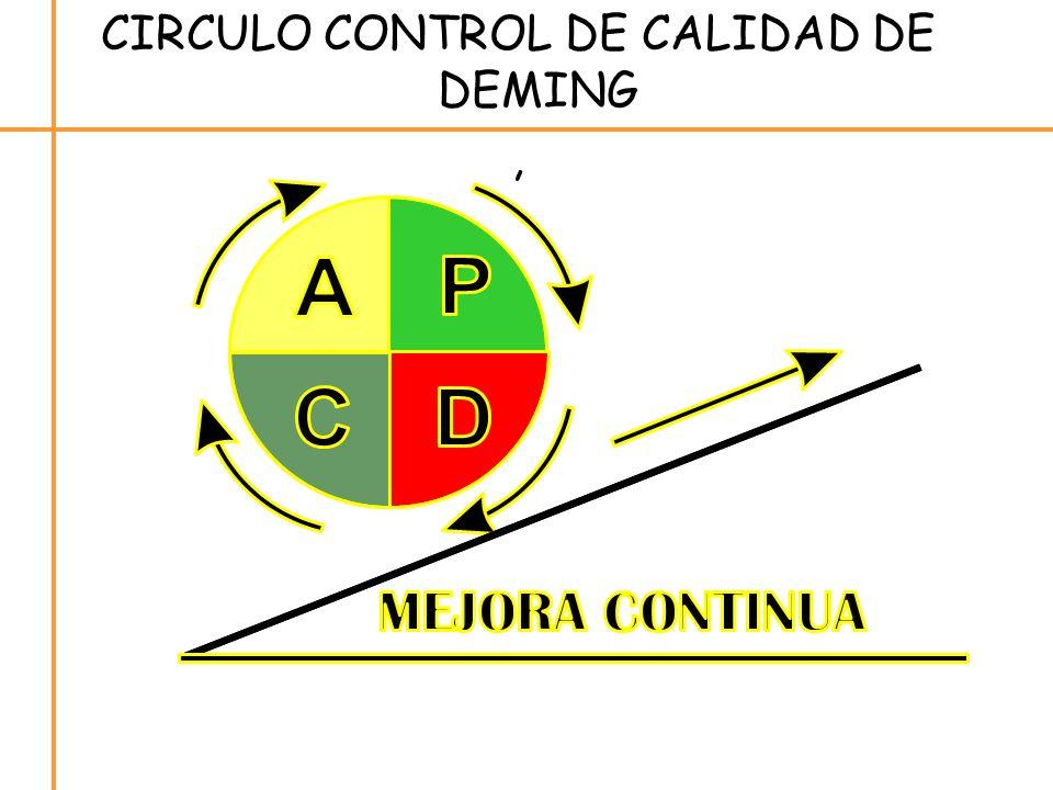 CIRCULO CONTROL DE CALIDAD DE DEMING