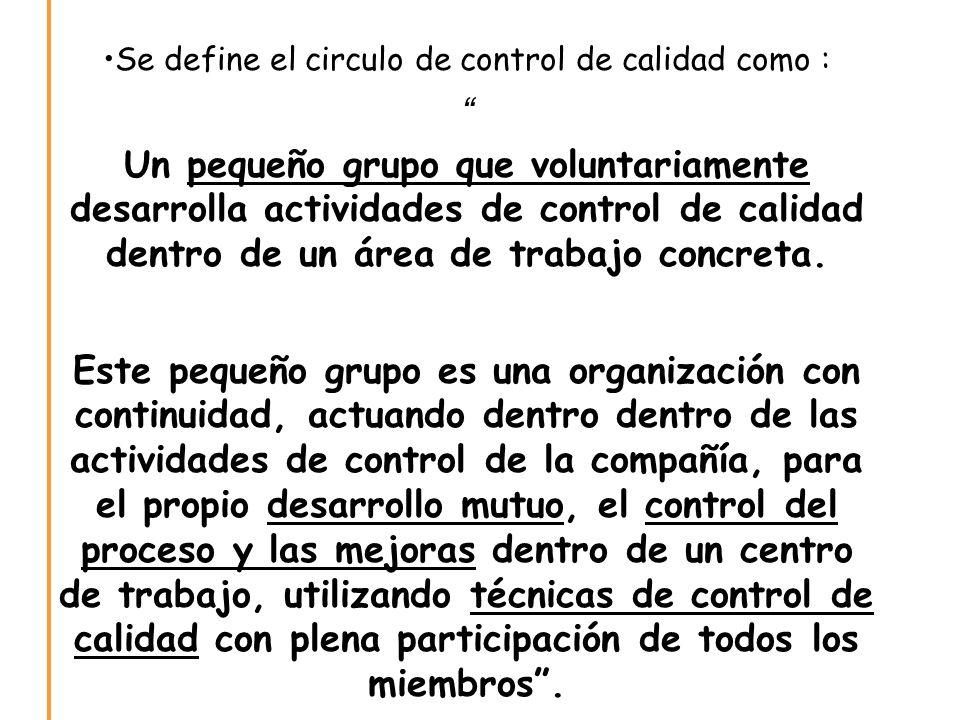 Se define el circulo de control de calidad como :