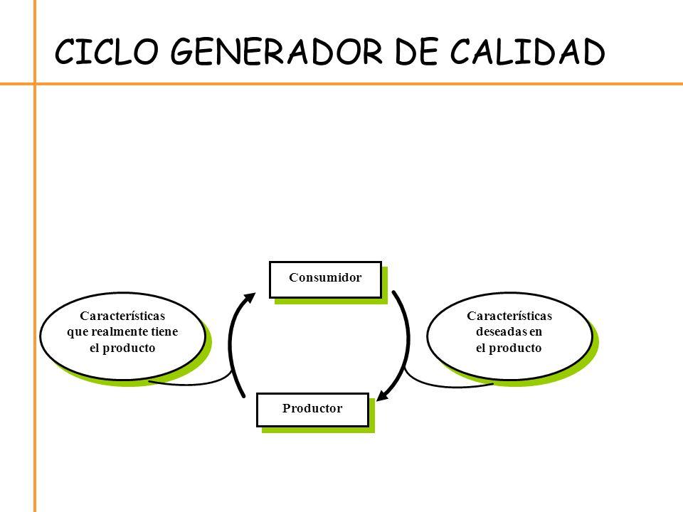 CICLO GENERADOR DE CALIDAD