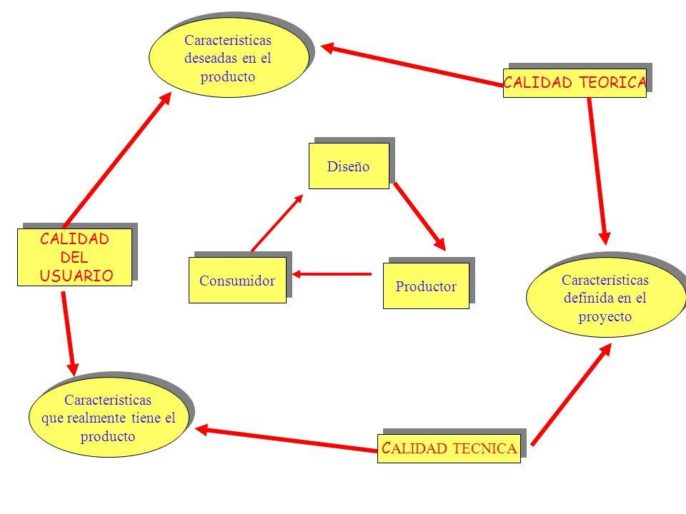 Características deseadas en el. producto. CALIDAD TEORICA. Diseño. Consumidor. Productor. CALIDAD.