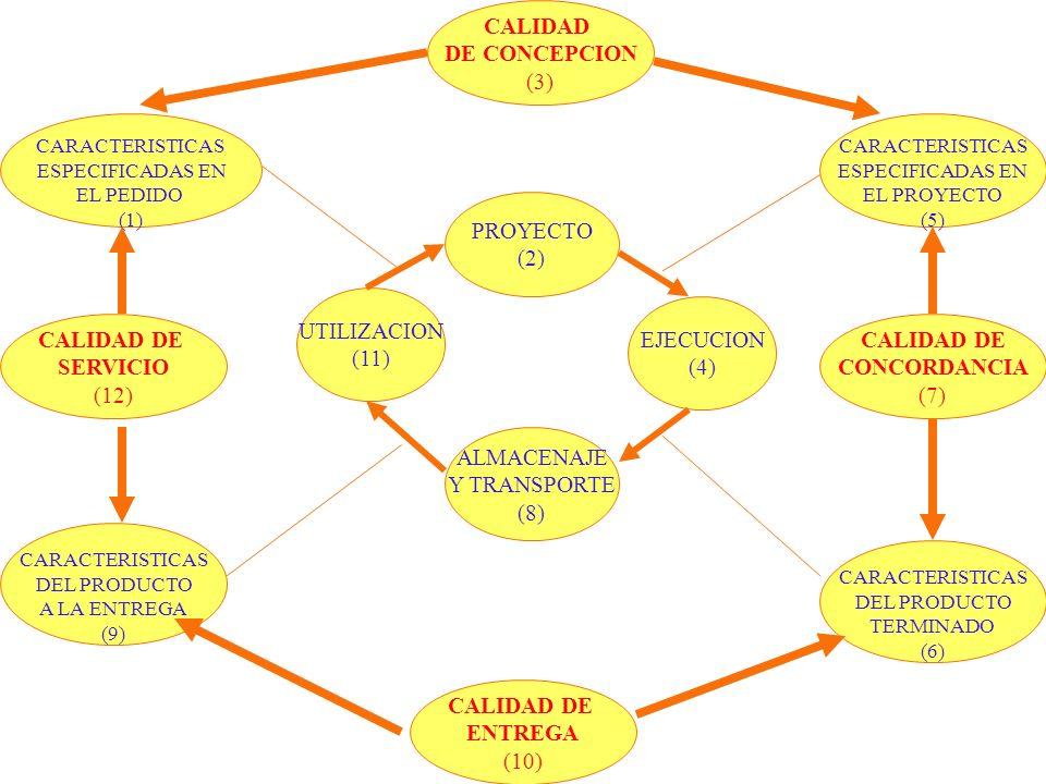CALIDAD DE CONCEPCION (3) EJECUCION (4) ALMACENAJE Y TRANSPORTE (8)