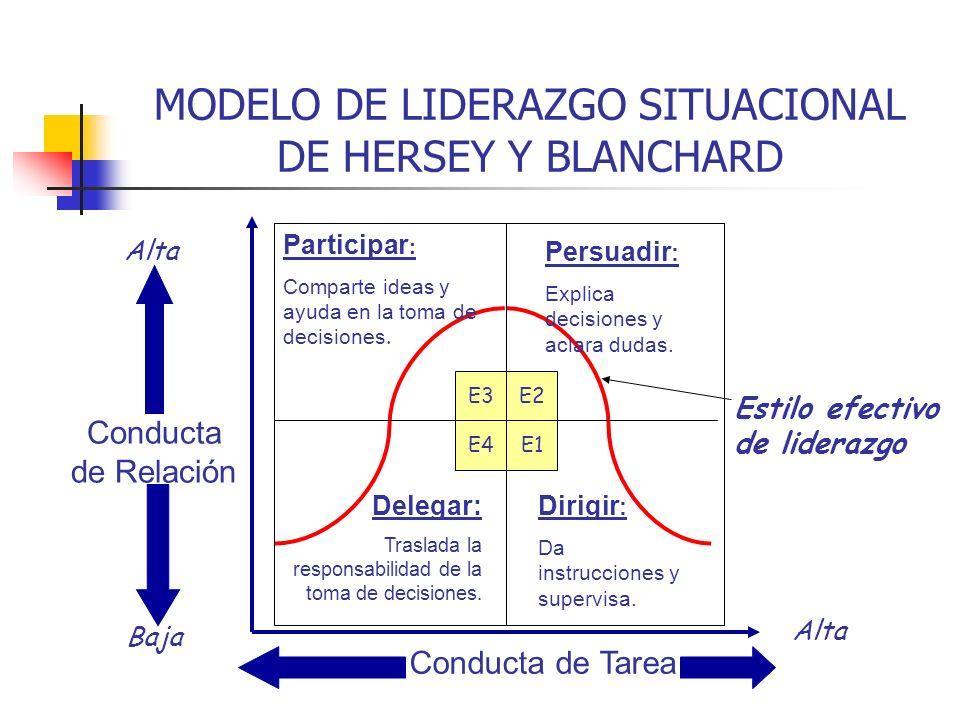 MODELO DE LIDERAZGO SITUACIONAL DE HERSEY Y BLANCHARD