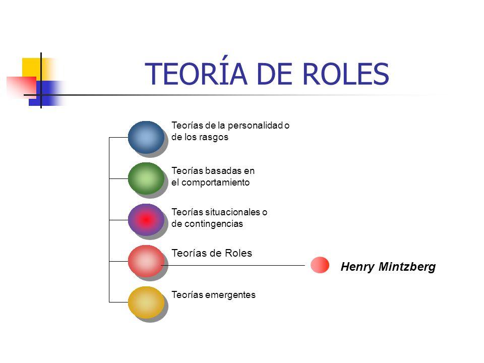 TEORÍA DE ROLES Henry Mintzberg Teorías de Roles