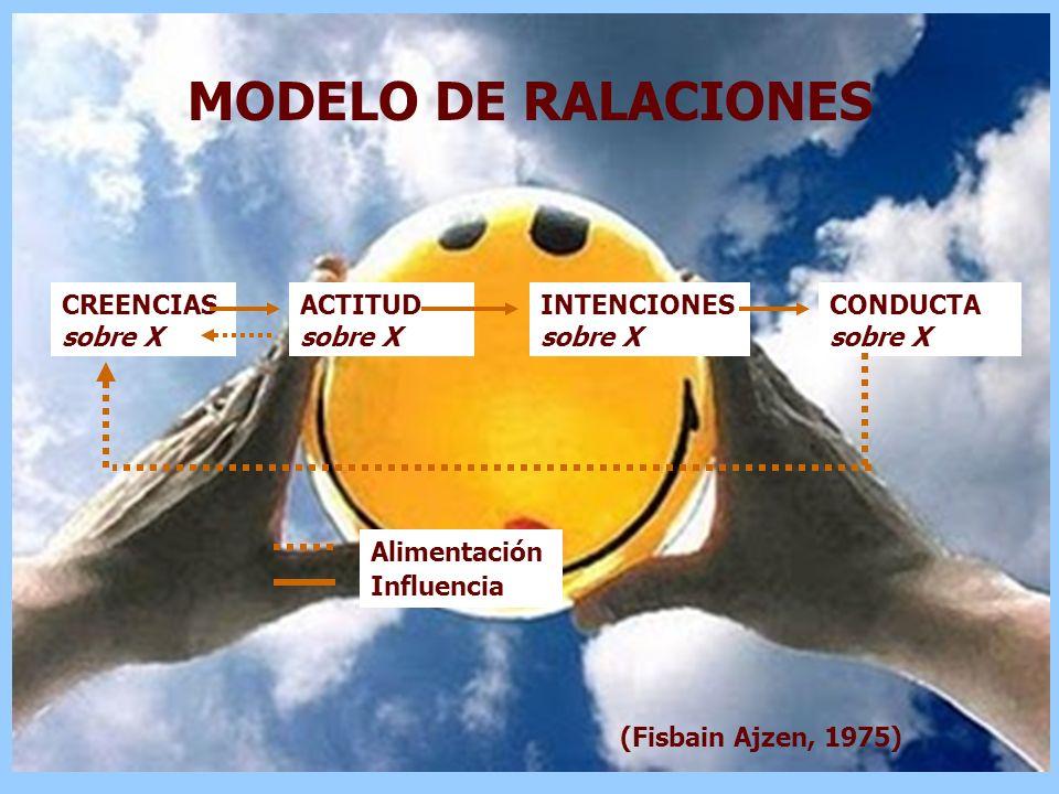 MODELO DE RALACIONES CREENCIAS sobre X ACTITUD sobre X