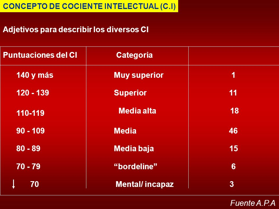 CONCEPTO DE COCIENTE INTELECTUAL (C.I)