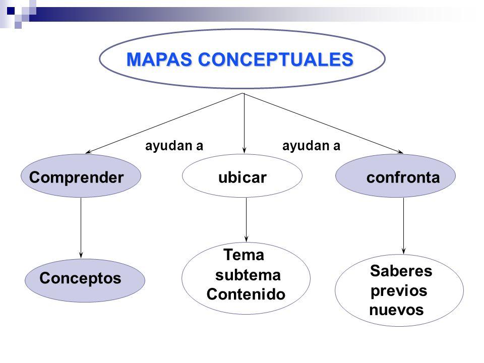 MAPAS CONCEPTUALES Comprender ubicar confronta Tema Saberes previos