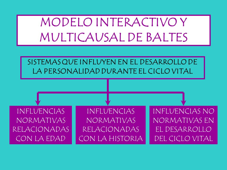 MODELO INTERACTIVO Y MULTICAUSAL DE BALTES