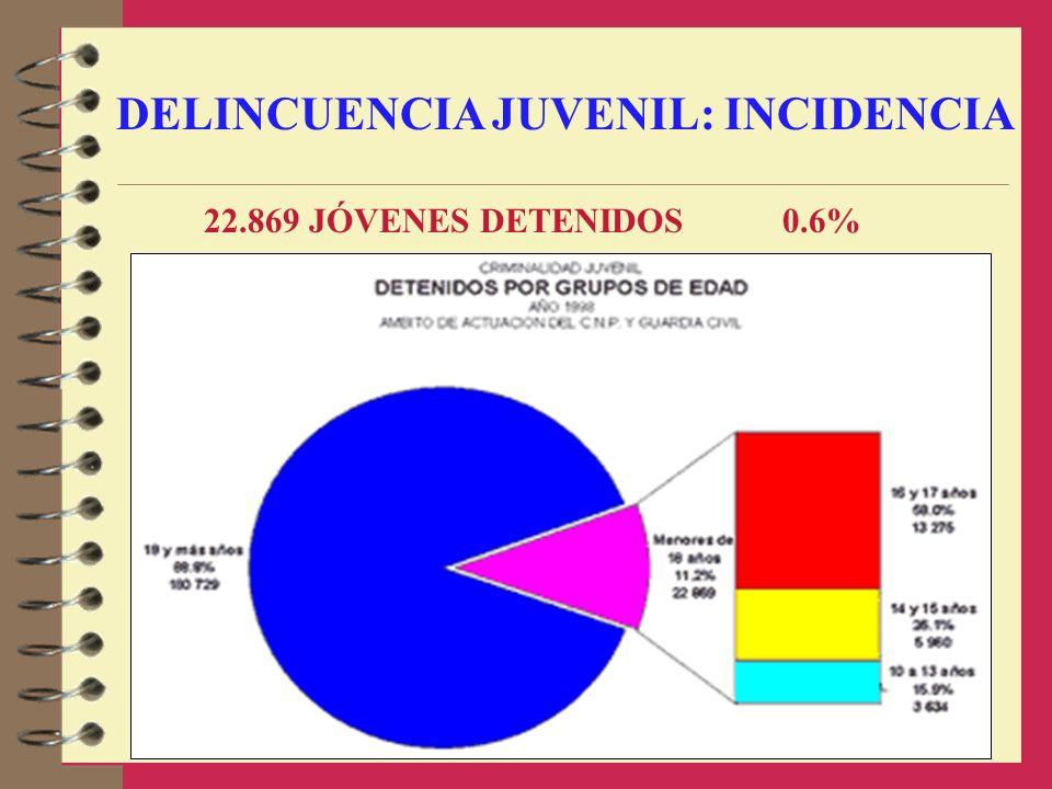 DELINCUENCIA JUVENIL: INCIDENCIA