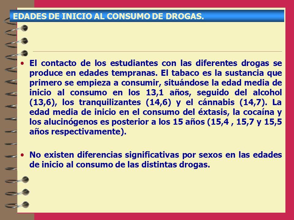 EDADES DE INICIO AL CONSUMO DE DROGAS.