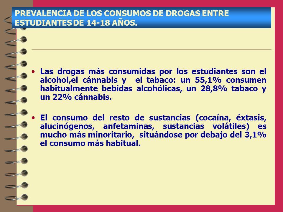 PREVALENCIA DE LOS CONSUMOS DE DROGAS ENTRE ESTUDIANTES DE 14-18 AÑOS.