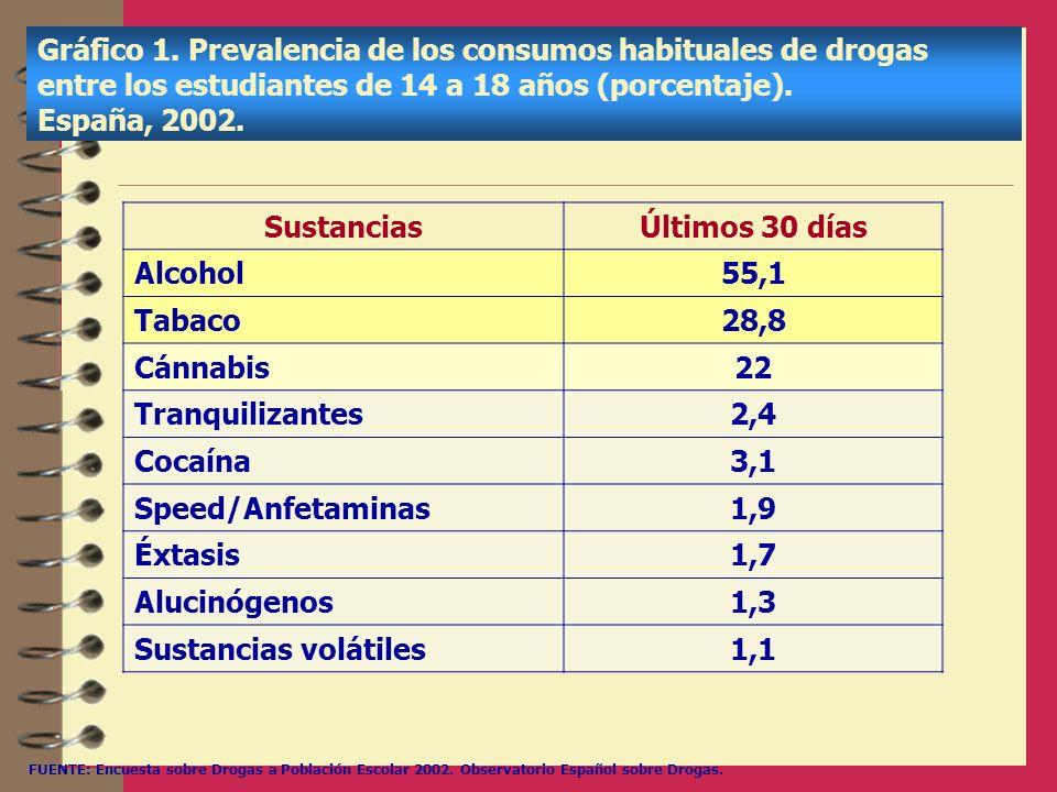Sustancias Últimos 30 días 55,1 28,8 22 2,4 3,1 1,9 1,7 1,3 1,1